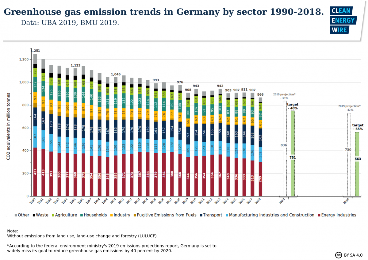 Graph shows greenhouse gas emission trends in Germany by sector 1990-2018. Graph: CLEW 2019.