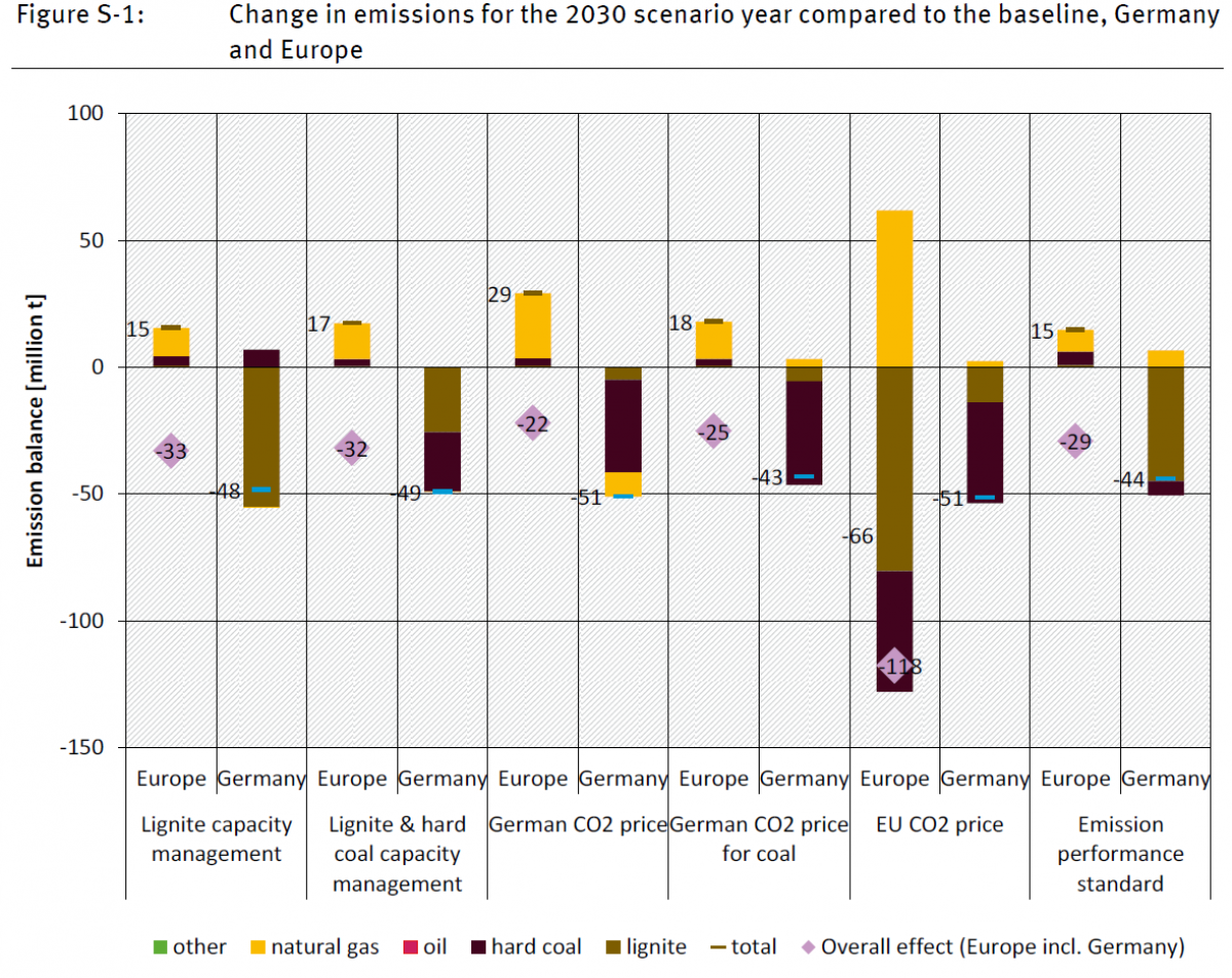 Emission reduction scenarios for Germany and Europe / Source - Öko-Institut