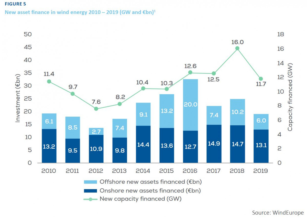 Graph shows new asset finance in wind energy in Europe 2010 – 2019. Source: WindEurope 2020.