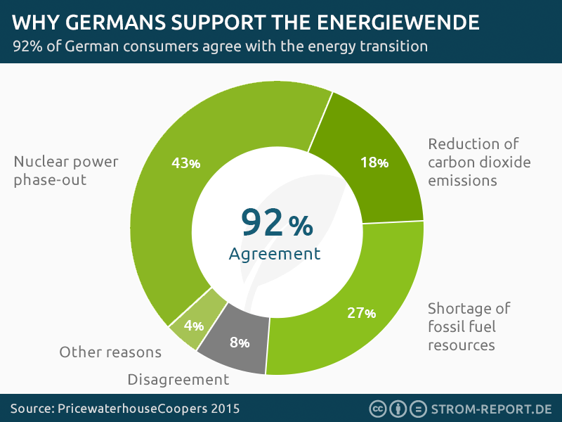 In The Media Why Germans Support The Energiewende Power