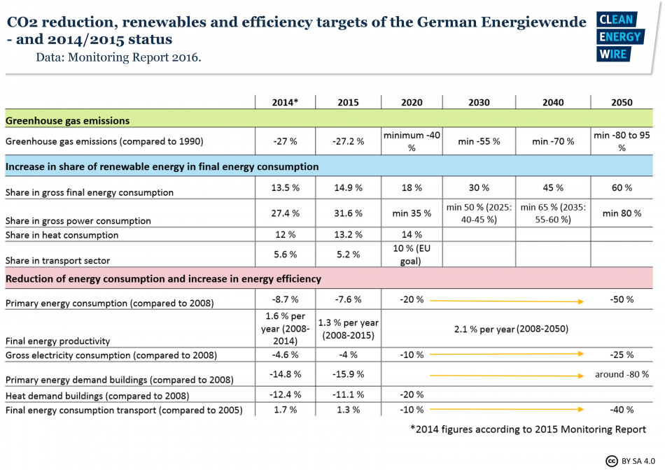 Energiewende targets and status