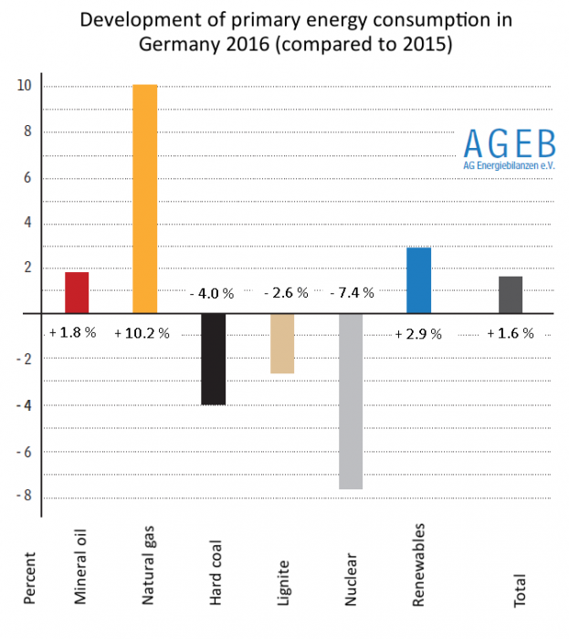 Development of primary energy consumption in Germany 2015 - 2016. Source - BDEW 2016.