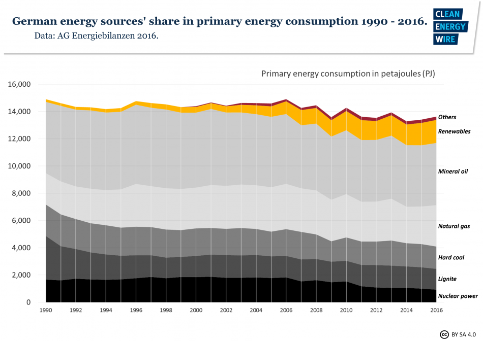 German energy sources' share in primary energy consumption 1990 - 2016. Source - AG Energiebilanzen 2016.
