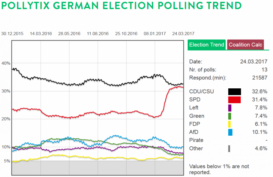 "German election polling trend, showing the SPD's ""Schulz-effect"" setting in in February. Graphic/pollytix.de"