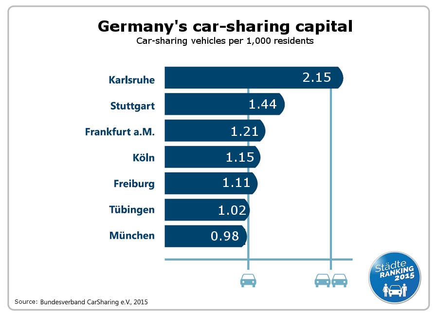 Germany's car sharing capitals 2015. Number of car sharing vehicles per 1,000 population. Source - Bundesverband für CarSharing e.V.