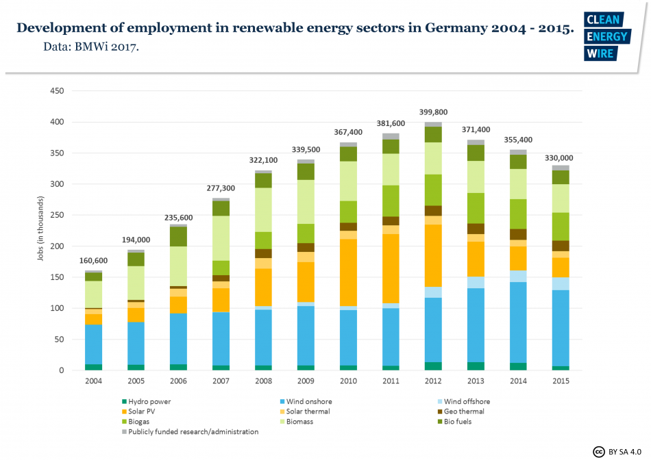 Timeline of employment in renewable energy sector.