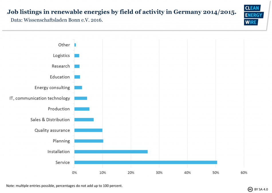 Job listings in renewable energies by field of activity in Germany 2014/2015. Source - Wissenschaftsladen Bonn e.V.