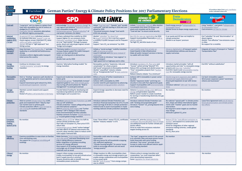 party manifestos 2017, unless otherwise indicated