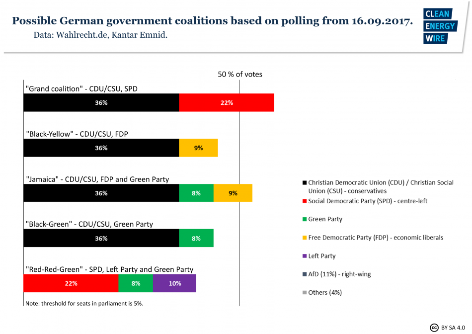 Possible German government coalitions based on polling Sep 16 2017. Source: Wahlrecht.de, Kantar Emnid