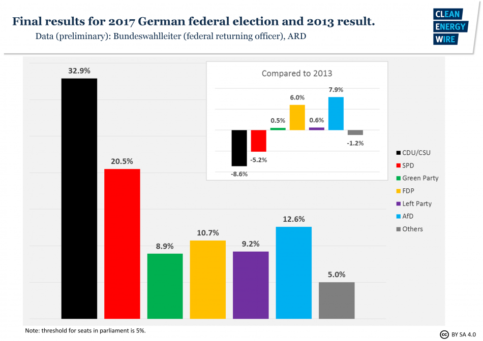 Official preliminary result German parliamentary elections 2017. Source: CLEW