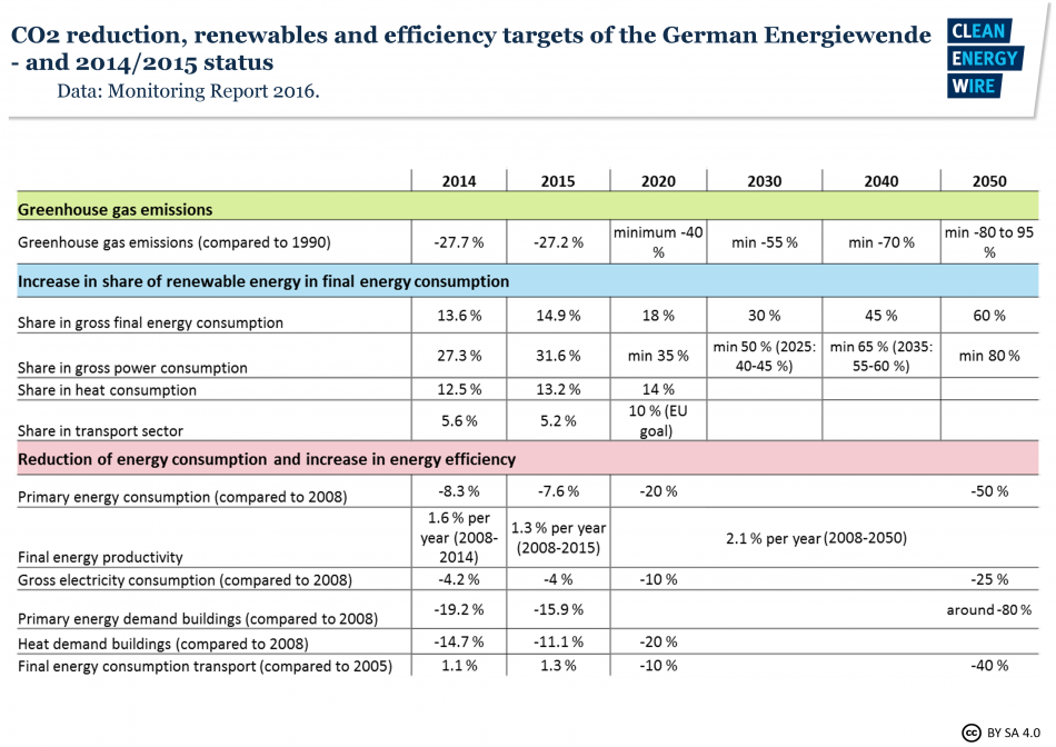 Table of Germany's energy transition targets and fulfilment status 2014, 2015. Data source - Monitoring Report 2016.
