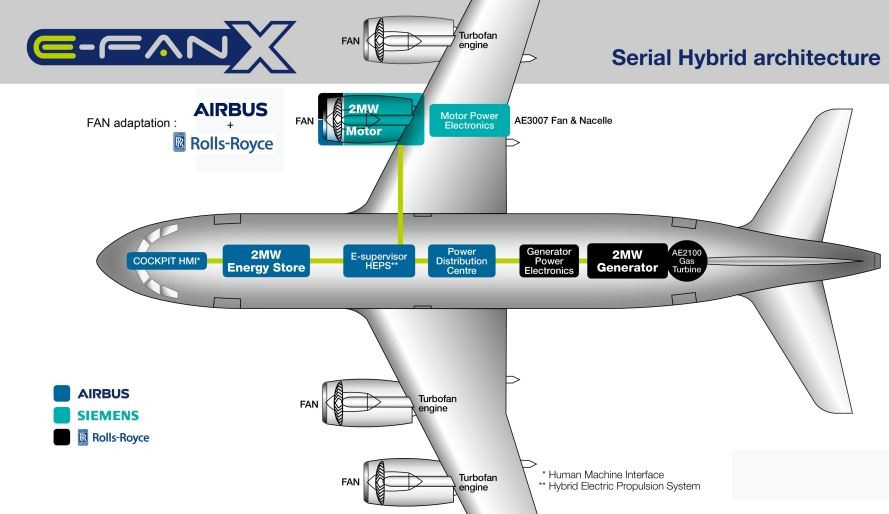 Hybrid Airplane - Copyright: Siemens