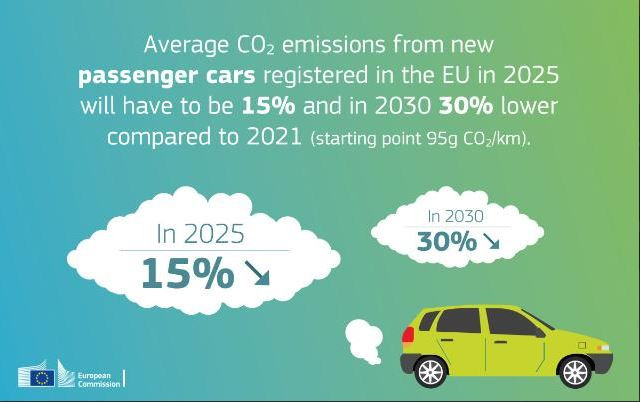 EU car emission limits
