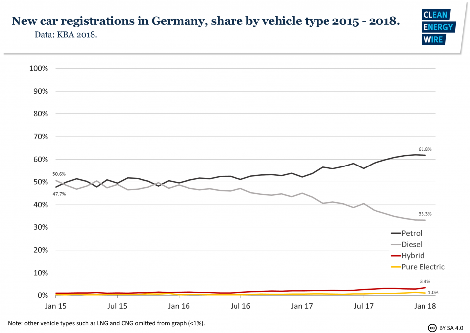 Diesel share of new car registrations in Germany
