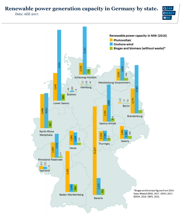 Renewable power generation capacity in German federal states.