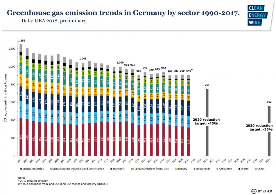 Graph shows Germany's greenhouse gas emissions 1990 - 2017 by sector. Source - CLEW 2018.