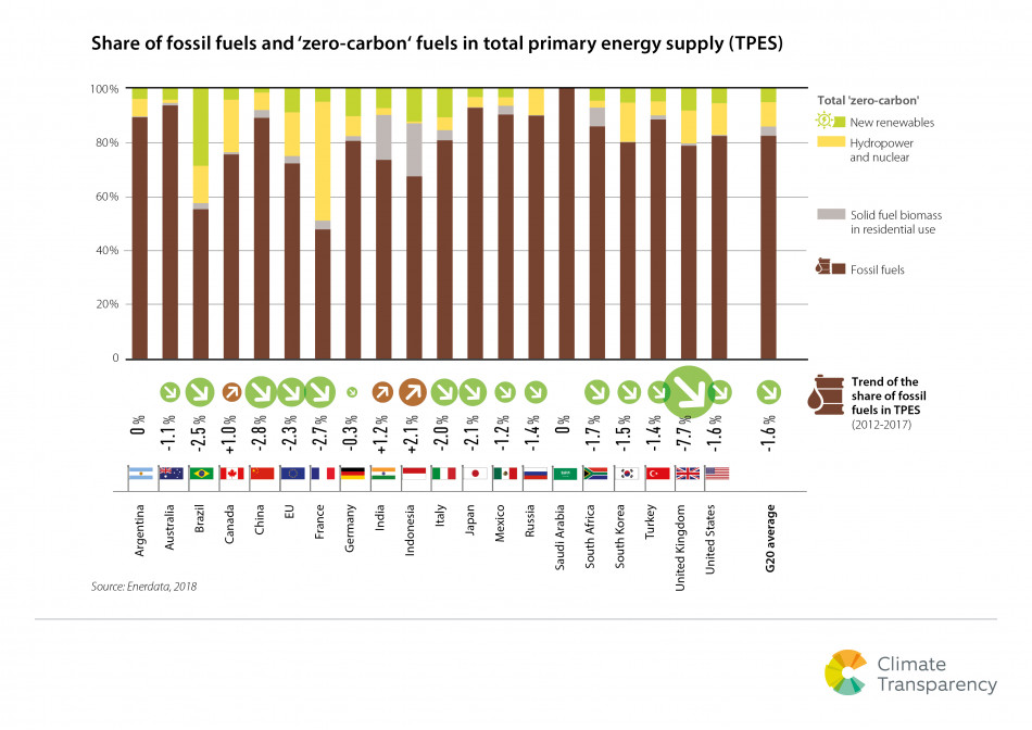 Graph shows G20 countries' share of fossil fuels and zero carbon fuels in total primary energy supply. Source - Climate Transparency 2018.
