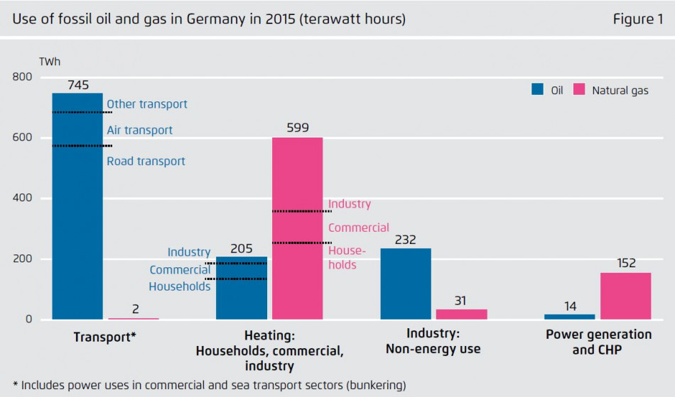 Use of fossil oil and gas in Germany in 2015 by sector. Source - Agora Energiewende 2018.