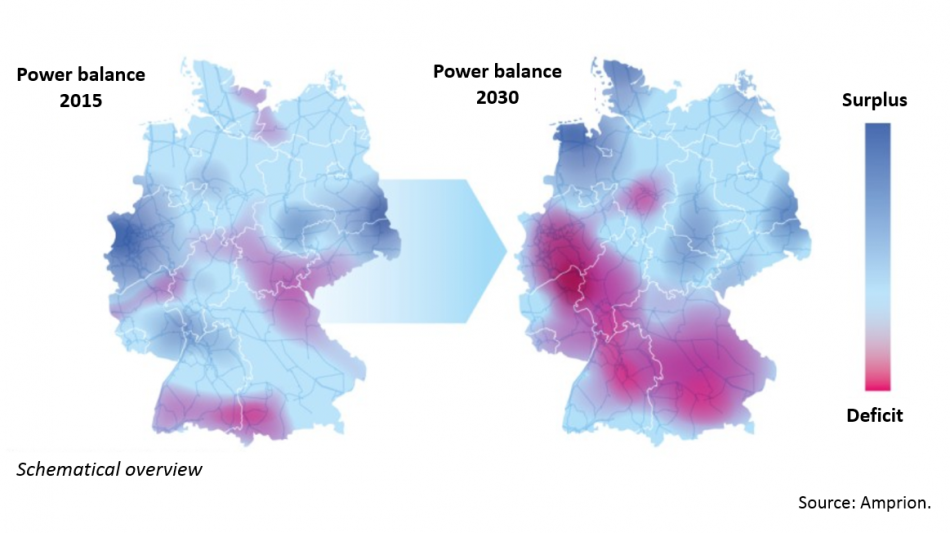 Change in power balance: There will be surplus power in the windy north and an electricity deficit in the industrial south, transmission grid operator Amprion shows in this schematical overview. Source: Amprion Netzausbau.