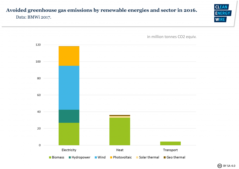Sectoral greenhouse gas emissions savings by renewables.