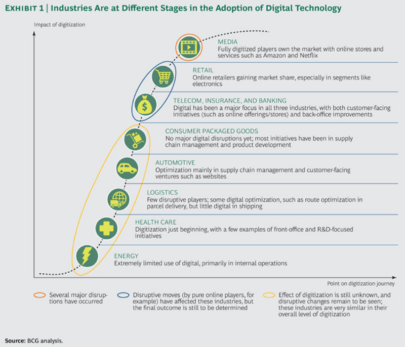Industries at different stages of digitalisation