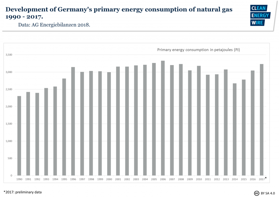 Development of Germany's primary energy consumption of natural gas 1990 - 2017. Data source - AGEB 2018.