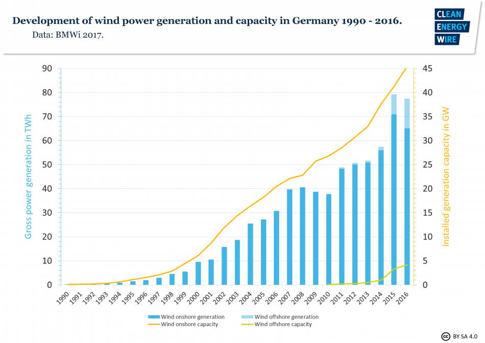 Growth of Germany's wind power capacity and output.