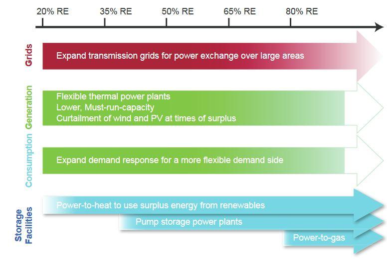 Electricity storage is next feat for Germany's energy