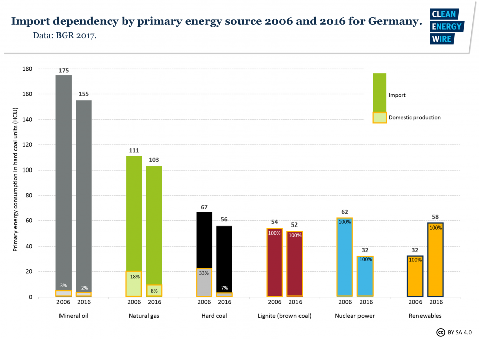 Comparison of use of primary energy sources and the share of domestic production and imports 2006 and 2016 for Germany. Source - BGR (2017).
