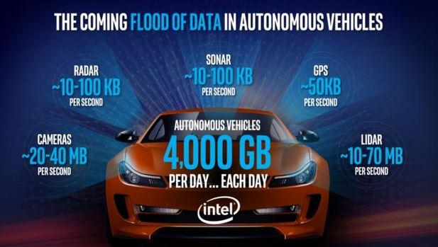 """Data flood"" in autonomous cars"
