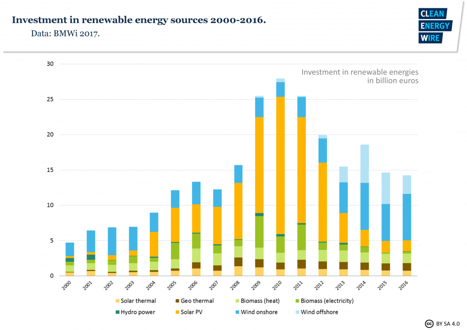 Annual investments in Germany's renewable energy sources.