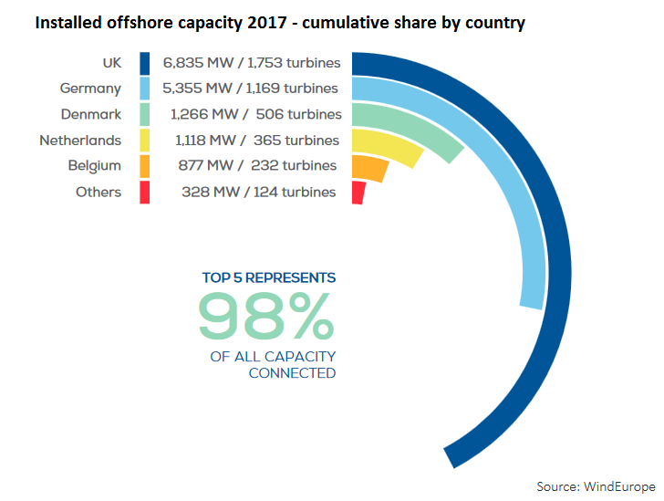 Offshore wind capacity in Europe is concentrated in a few countries. Source: WindEurope
