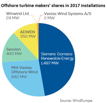 Power production at sea re-emerges as Energiewende