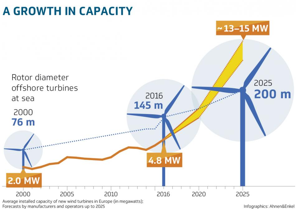 Turbine capacity is set to grow further. Source: Stiftung Offshore Windenergie