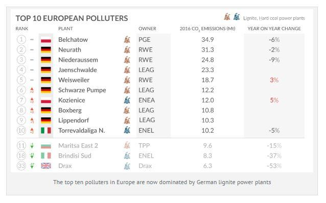 Europe's top polluters