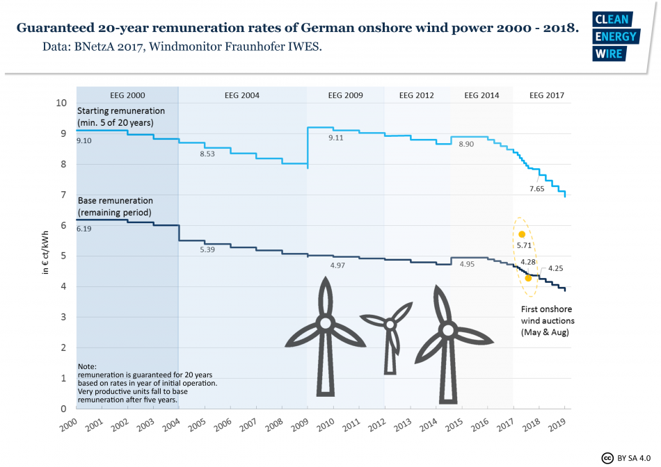 Development of Germany's 20-year guaranteed support rates for onshore wind power. Source: CLEW.