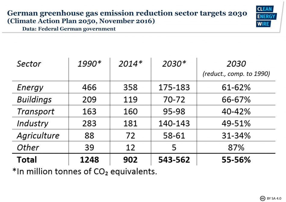 German greenhouse gas emission reduction sector targets for 2030. Source - Climate Action Plan 2050.