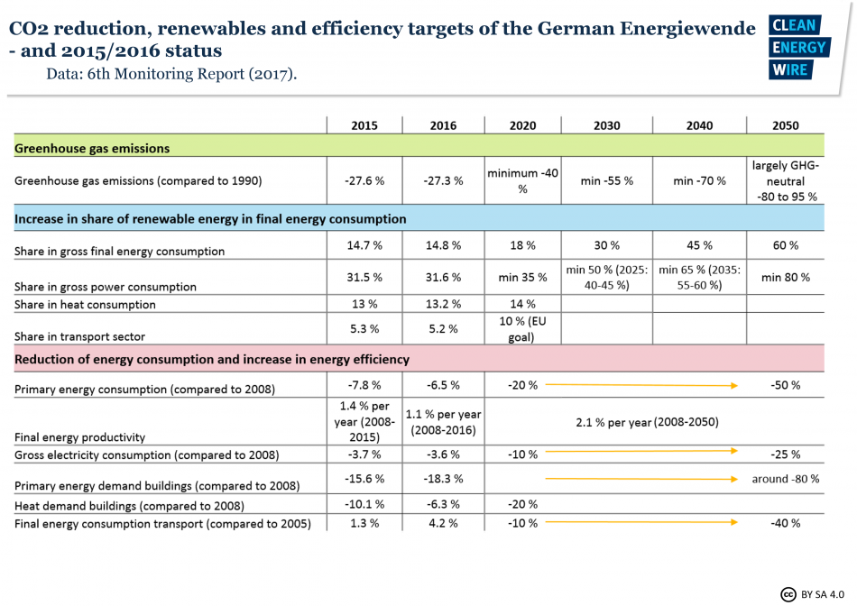 CO2 reduction, renewables and efficiency targets of the German Energiewende. Source: Monitoring Report 2017.