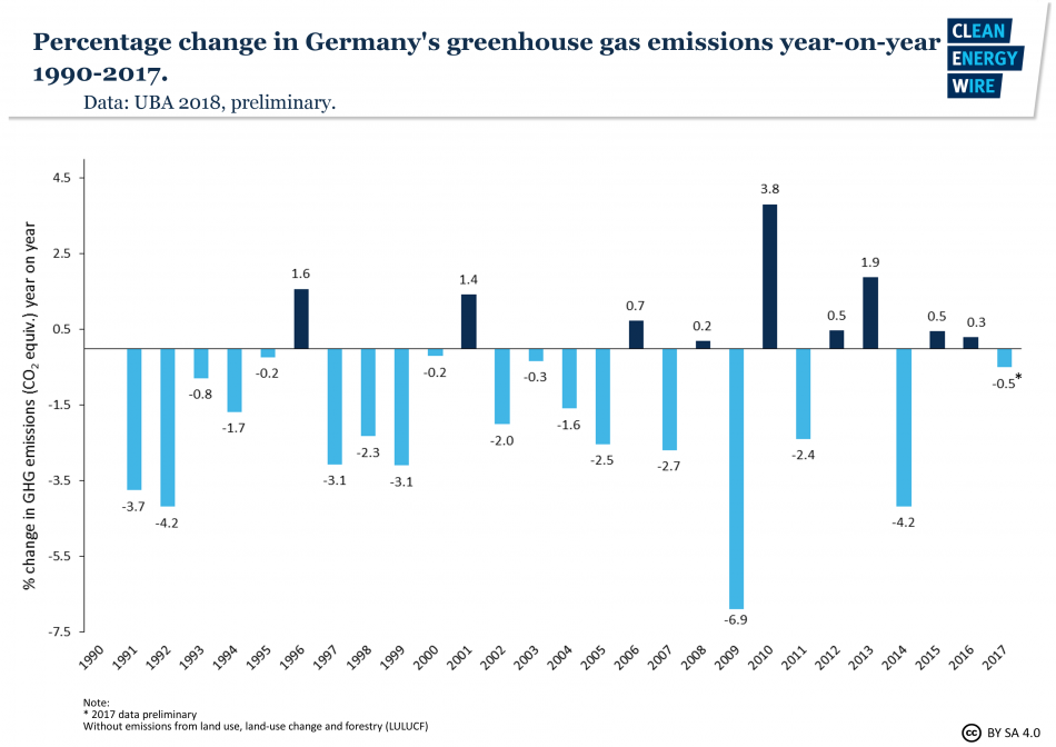 Percentage change in greenhouse gas emissions year-on-year 1990-2017. Data: UBA, 2018.