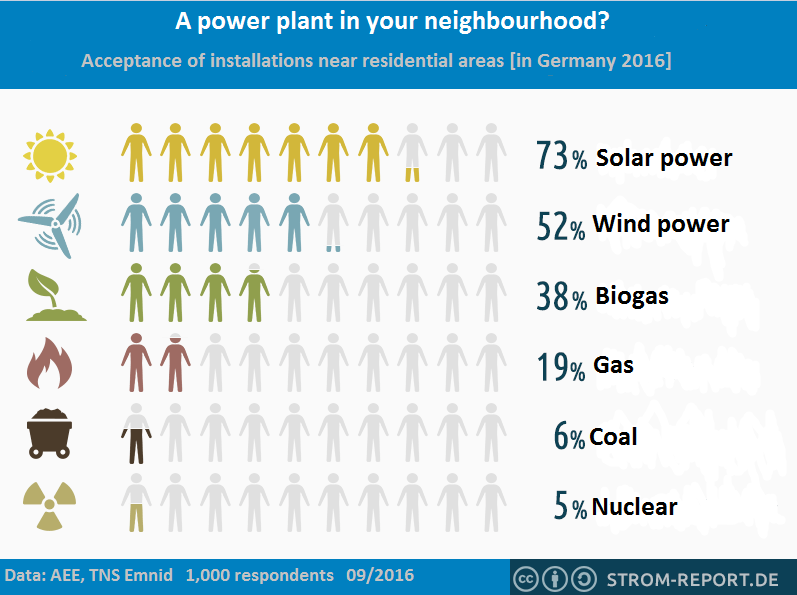 Acceptance of nearby power plants by type. Source: strom-report.de