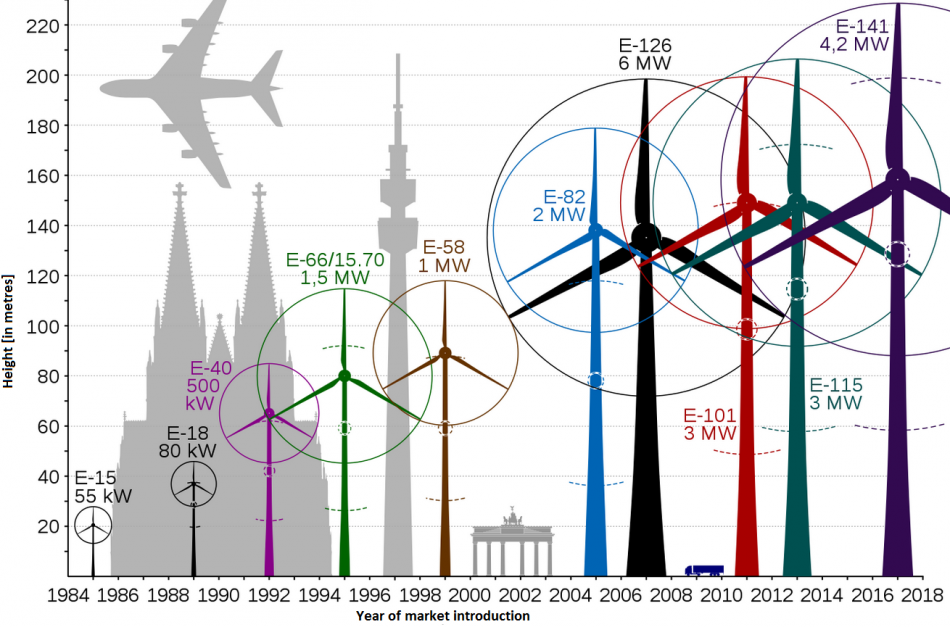 Timeline of average Enercon wind turbine sizes. Source: Jahobr.