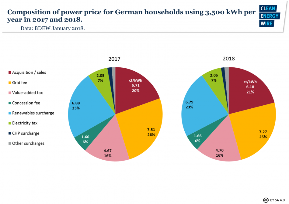 Figure 1| Composition of power price for households in 2017 (left) and 2018 (right). Data: BDEW, 2018.