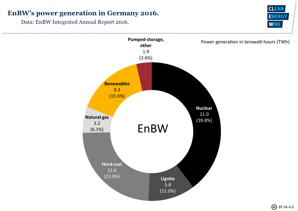 EnBW power production in Germany 2016