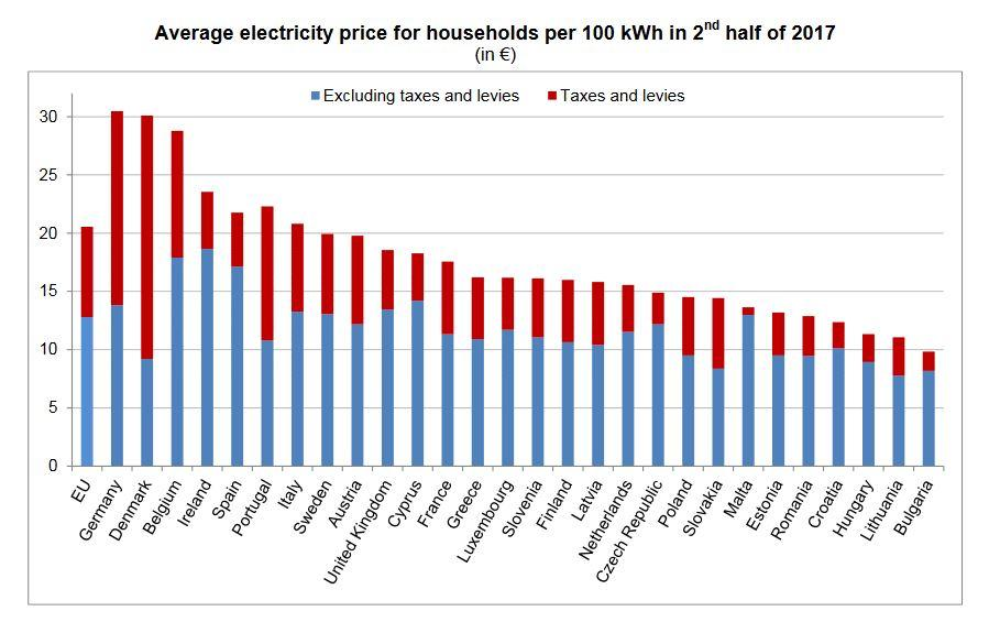 EU power prices for household with an annual consumption of between 2 500 and 5 000 kWh. Source: Eurostat (2018)