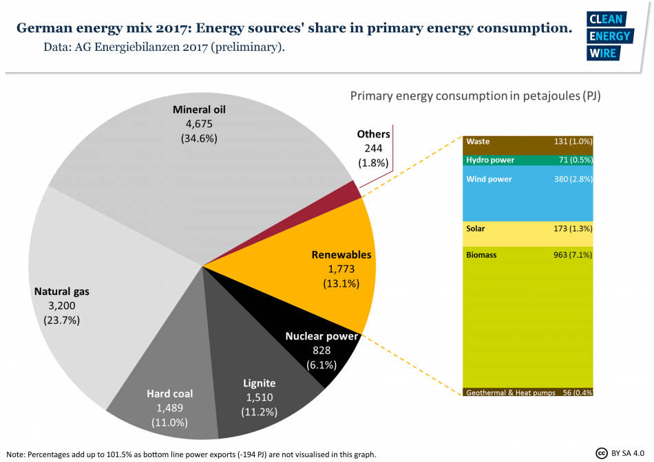 fig10-germany-energy-mix-energy-sources-