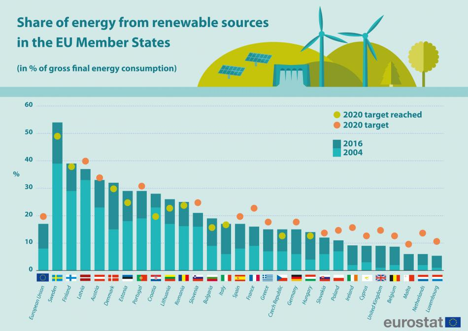 Share of renewables in energy consumption of EU countries in 2004 and 2016. Source: Eurostat, 2018.