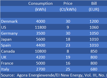 Figure 4| Comparison of average household electricity bills in EUR/yr. Source: Agora Energiewende/EI New Energy, Vol. III, No. 28.