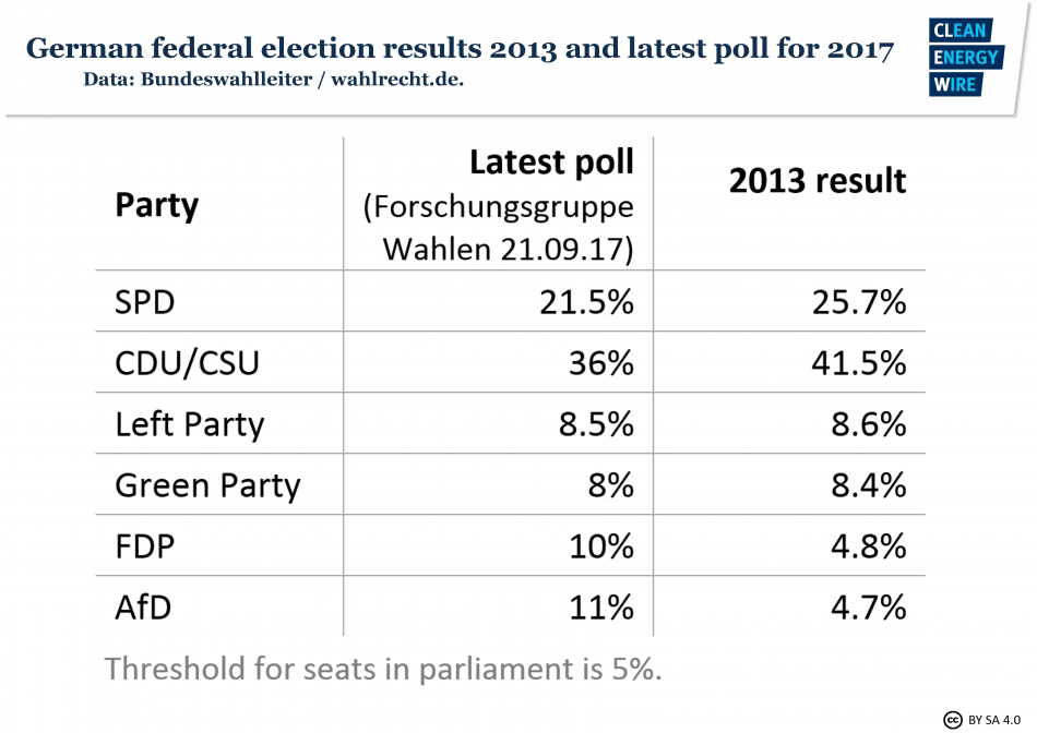 German federal election results 2013 and latest poll for 2017.