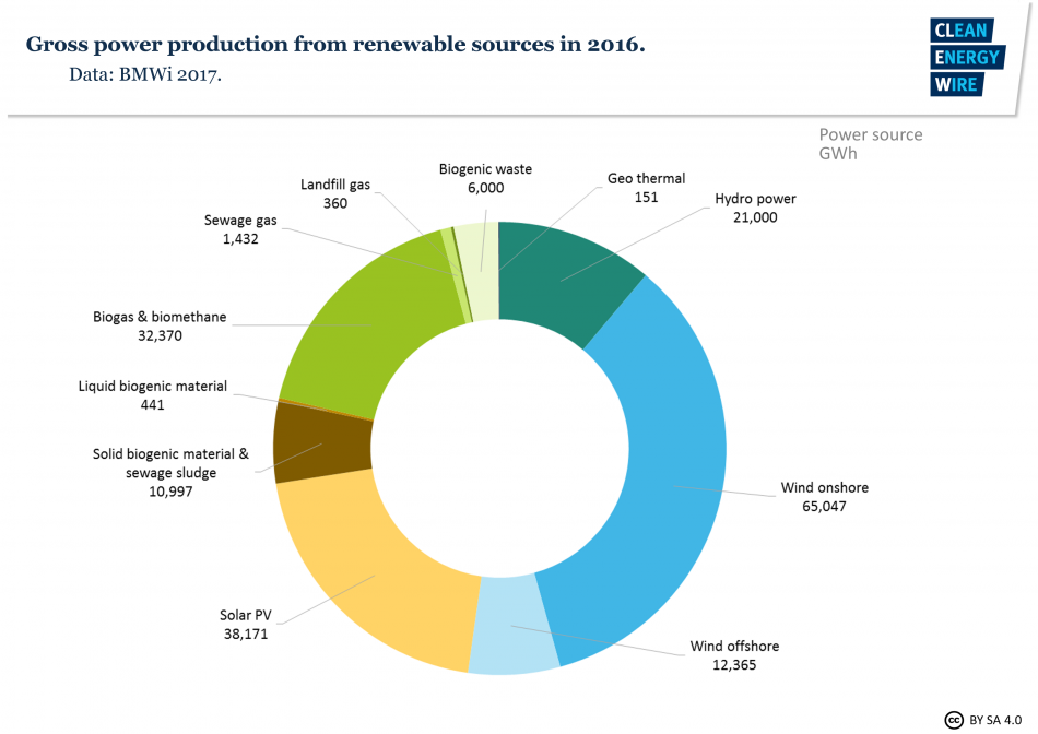 Gross power production from renewable sources 2016. Source: BMWi