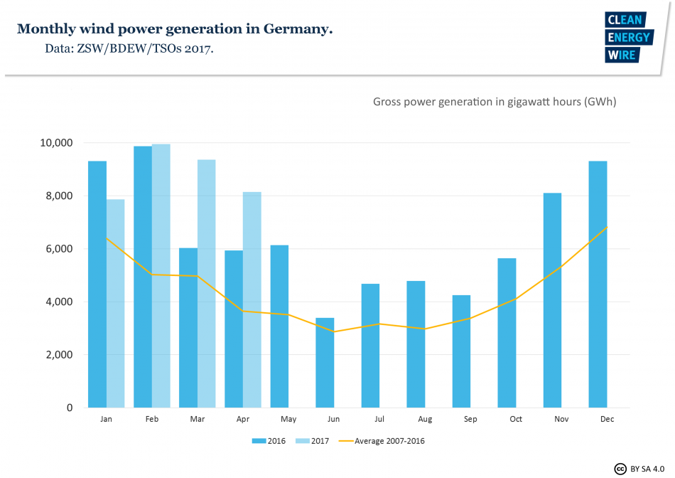 Annual fluctuation of German wind power generation.